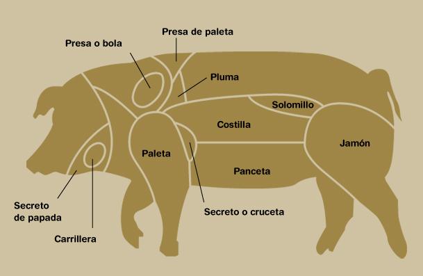 cortes-cerdo-iberico